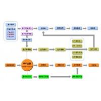 五金erp管理软件-可对产品的生产工艺和物料bom进行管理